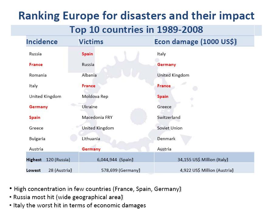 Donde han ocurrido los desastres