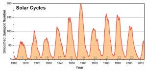 ciclos-solares