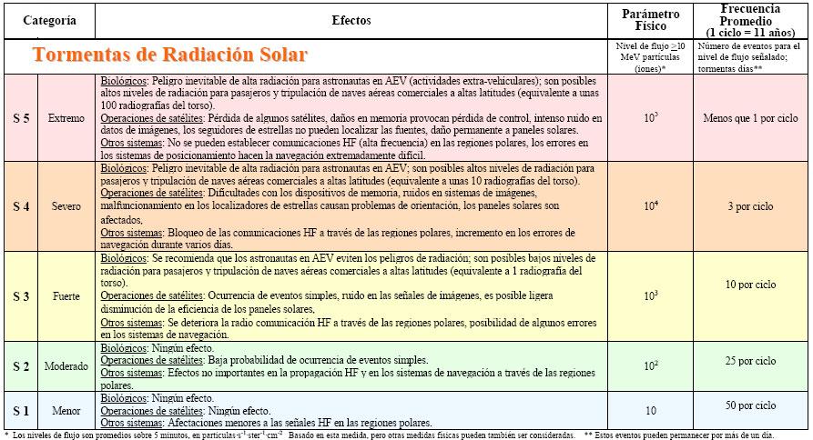 radiación-solar