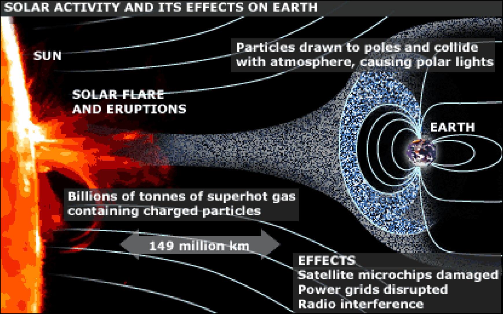 Tormentas solares (I): ¿una catástrofe en nuestras cabezas?